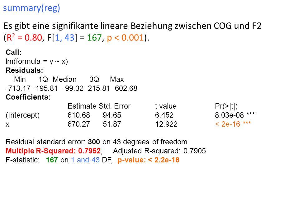 summary(reg) Es gibt eine signifikante lineare Beziehung zwischen COG und F2 (R2 = 0.80, F[1, 43] = 167, p < 0.001).